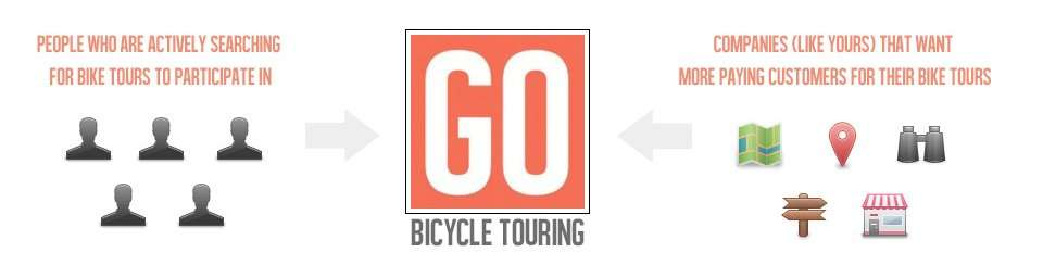how gobicycletouring works